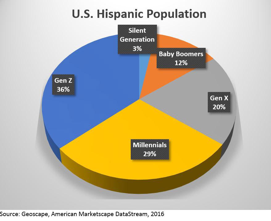 US Hispanic population by generation